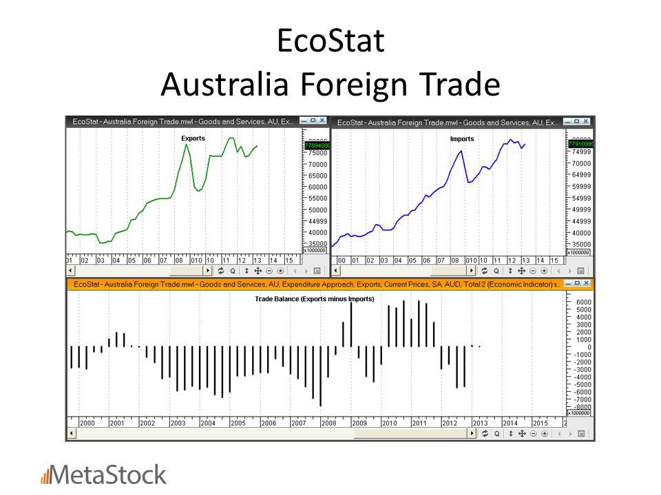 EcoStat Australia Foreign Trade