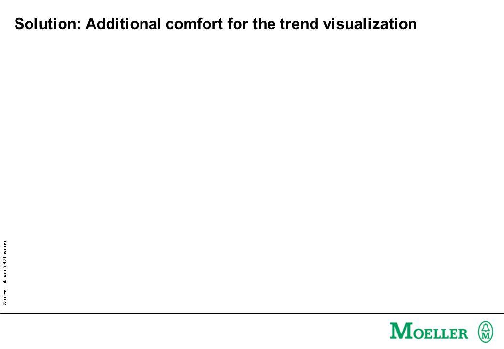 Schutzvermerk nach DIN 34 beachten Solution: Additional comfort for the trend visualization