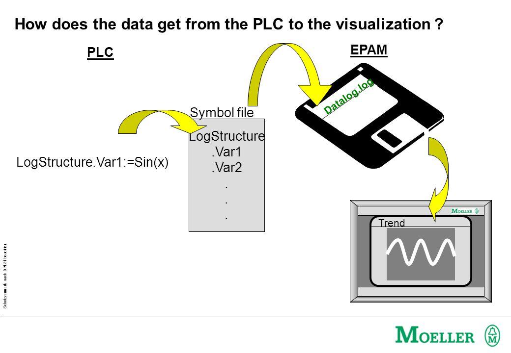 Schutzvermerk nach DIN 34 beachten How does the data get from the PLC to the visualization .