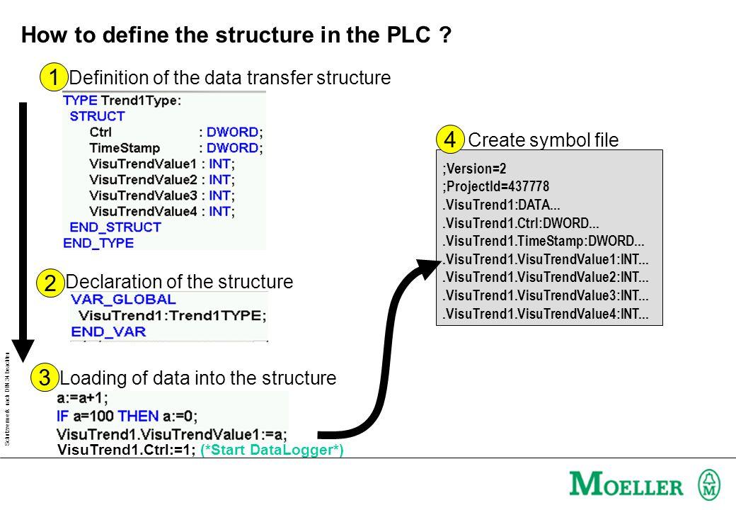 Schutzvermerk nach DIN 34 beachten How to define the structure in the PLC .