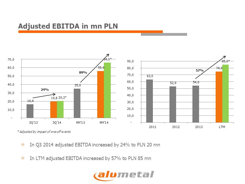 24% 89% 57%  In Q3 2014 adjusted EBITDA increased by 24% to PLN 20 mn  In LTM adjusted EBITDA increased by 57% to PLN 85 mn Adjusted EBITDA in mn PLN * Adjusted by impact of one-off events