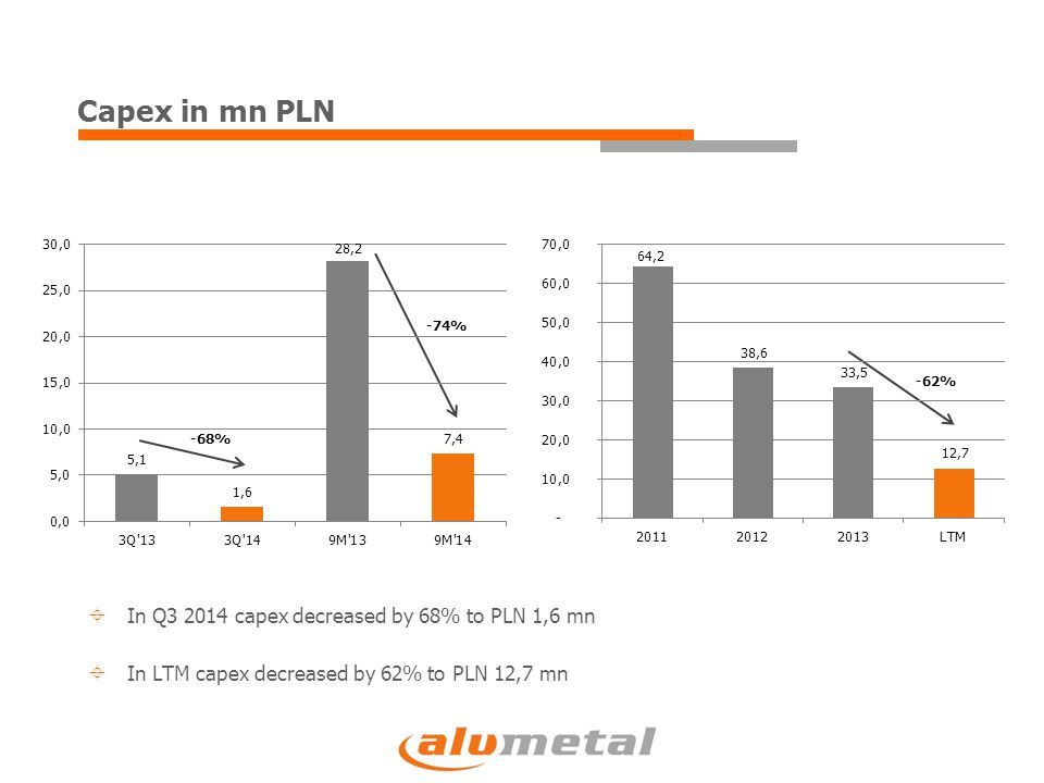 Capex in mn PLN -68% -74% -62%  In Q3 2014 capex decreased by 68% to PLN 1,6 mn  In LTM capex decreased by 62% to PLN 12,7 mn