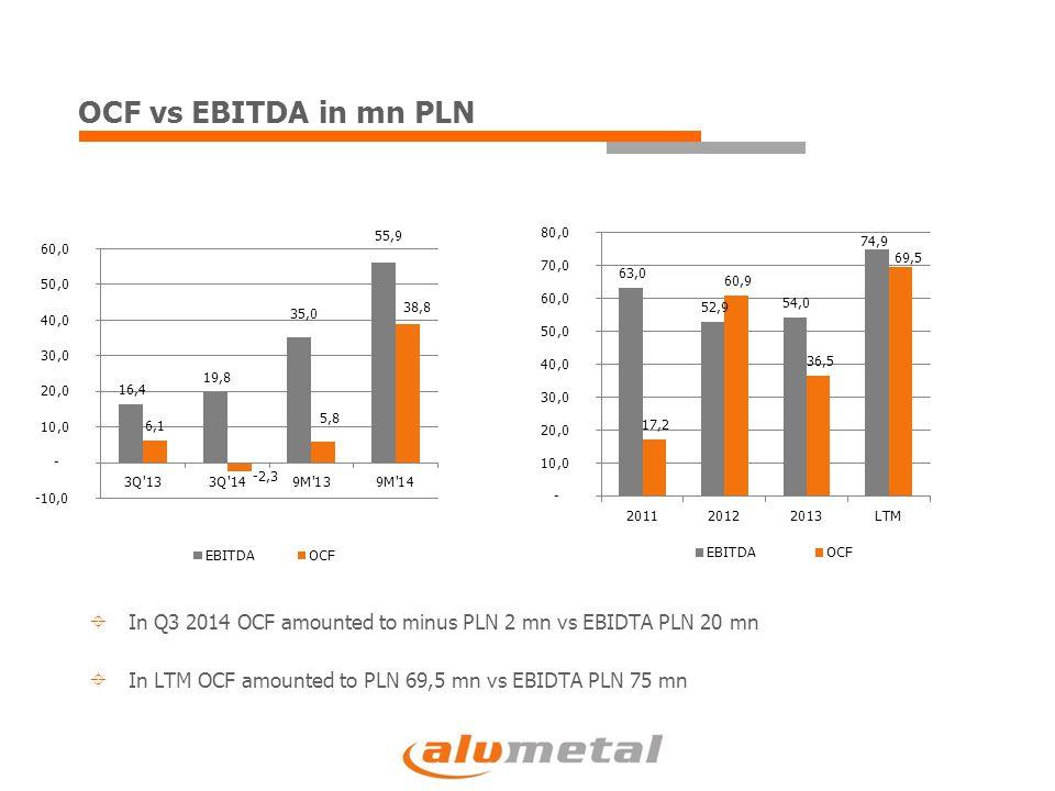 OCF vs EBITDA in mn PLN  In Q3 2014 OCF amounted to minus PLN 2 mn vs EBIDTA PLN 20 mn  In LTM OCF amounted to PLN 69,5 mn vs EBIDTA PLN 75 mn