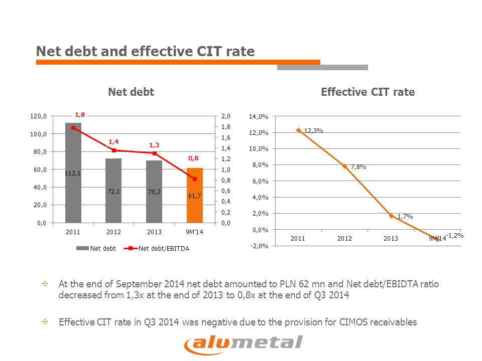 Net debt and effective CIT rate Net debtEffective CIT rate  At the end of September 2014 net debt amounted to PLN 62 mn and Net debt/EBIDTA ratio decreased from 1,3x at the end of 2013 to 0,8x at the end of Q3 2014  Effective CIT rate in Q3 2014 was negative due to the provision for CIMOS receivables