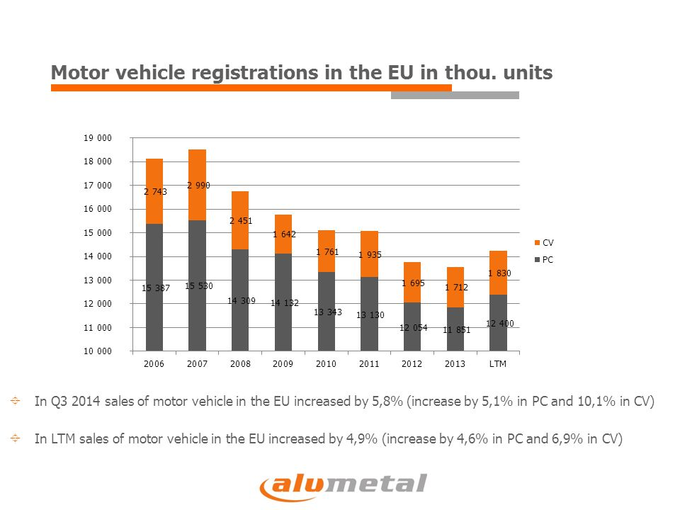 Motor vehicle registrations in the EU in thou. units  In Q3 2014 sales of motor vehicle in the EU increased by 5,8% (increase by 5,1% in PC and 10,1%
