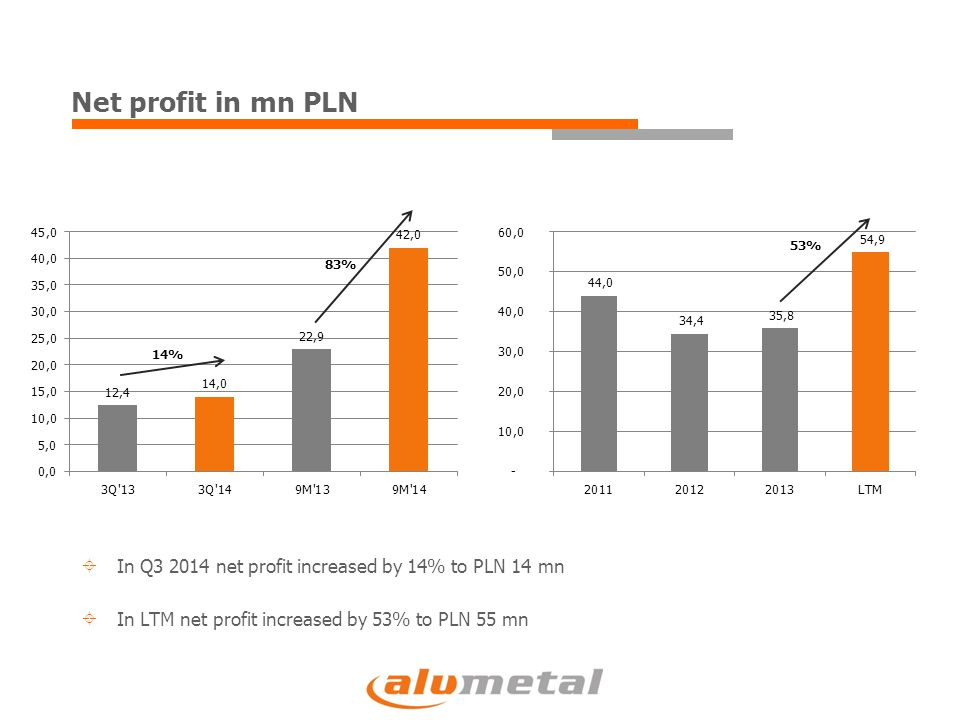 Net profit in mn PLN 14% 83% 53%  In Q3 2014 net profit increased by 14% to PLN 14 mn  In LTM net profit increased by 53% to PLN 55 mn