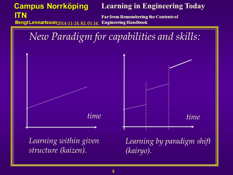 4 Learning in Engineering Today Far from Remembering the Contents of Engineering Handbook Campus Norrköping ITN Bengt Lennartsson 2014-11-24.