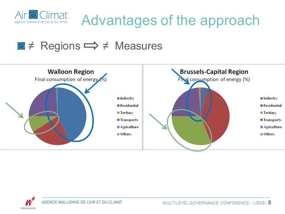 8 Advantages of the approach ≠ Regions ≠ Measures MULTILEVEL GOVERNANCE CONFERENCE - LIÈGE - 8