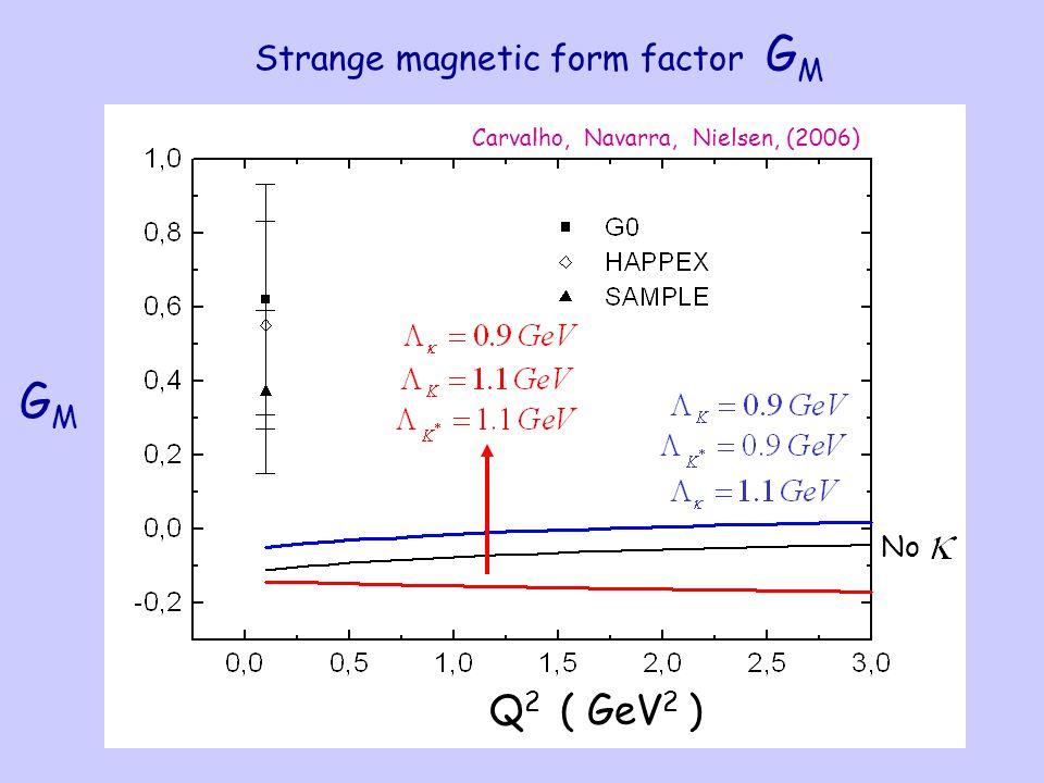 Carvalho, Navarra, Nielsen, (2006) Strange magnetic form factor G M GMGM Q2Q2 ( GeV 2 ) No