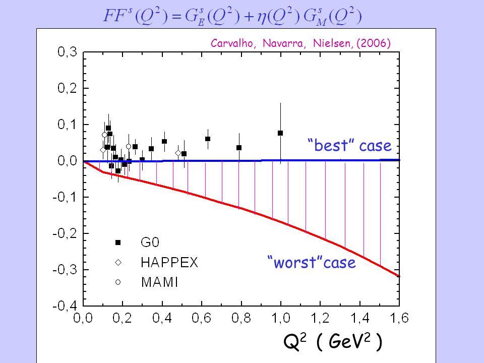 Q2Q2 ( GeV 2 ) best case worst case Carvalho, Navarra, Nielsen, (2006)