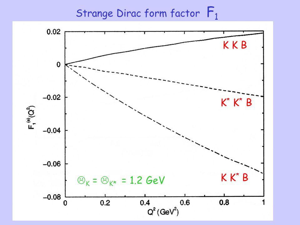 K K B K * K * B K K * B Strange Dirac form factor F 1  K =  K* = 1.2 GeV