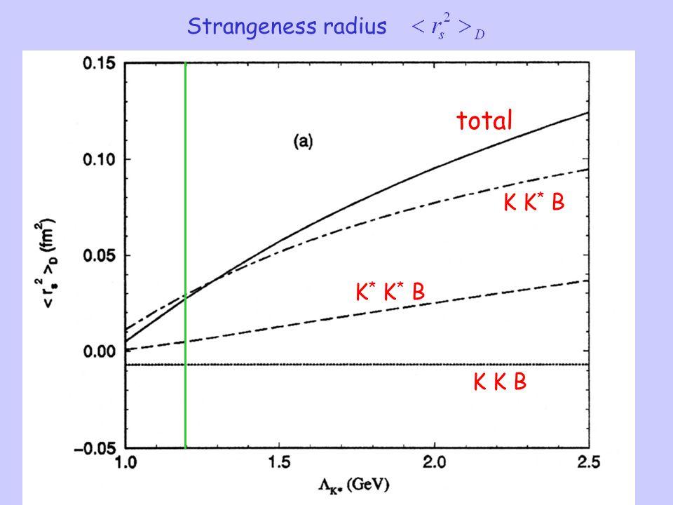 Strangeness radius K K B K * K * B K K * B total