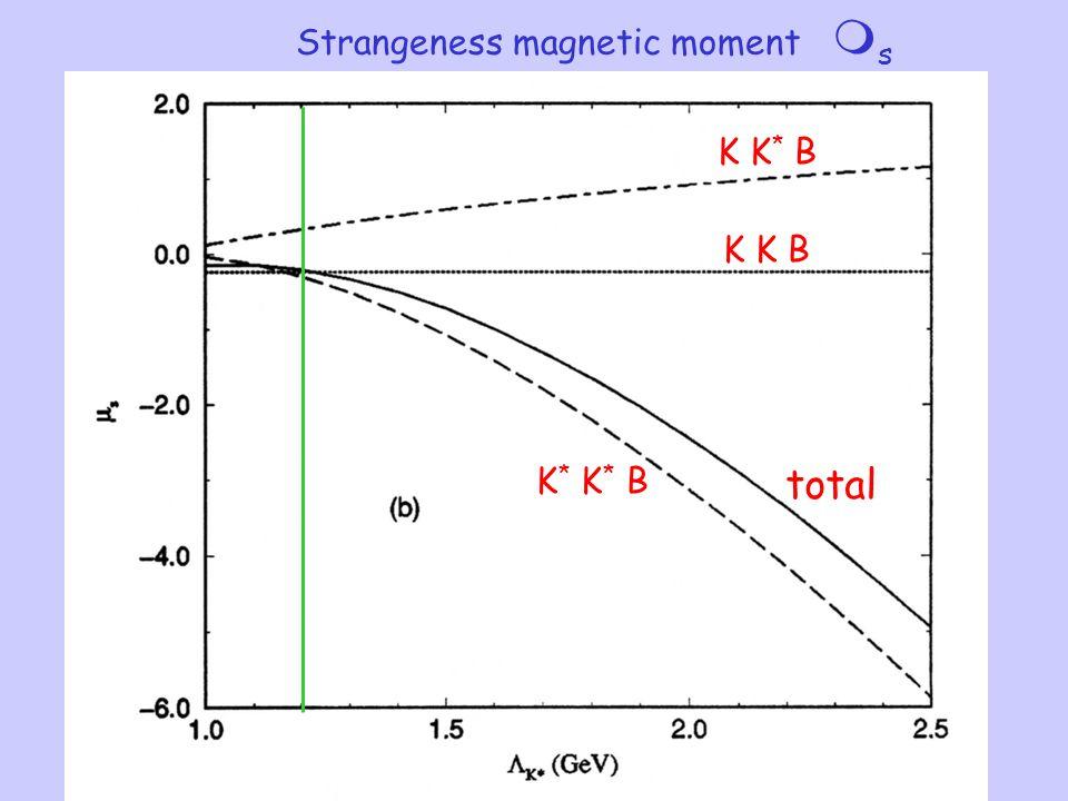 Strangeness magnetic moment  s total K K * B K * K * B K K B
