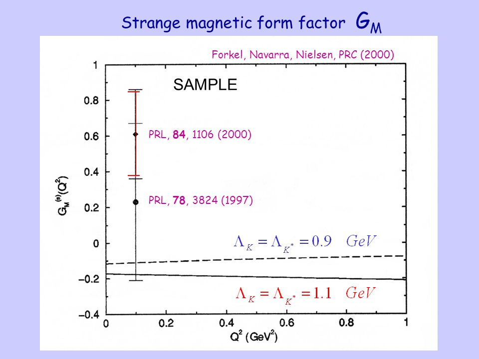 SAMPLE Strange magnetic form factor G M Forkel, Navarra, Nielsen, PRC (2000) PRL, 78, 3824 (1997) PRL, 84, 1106 (2000)