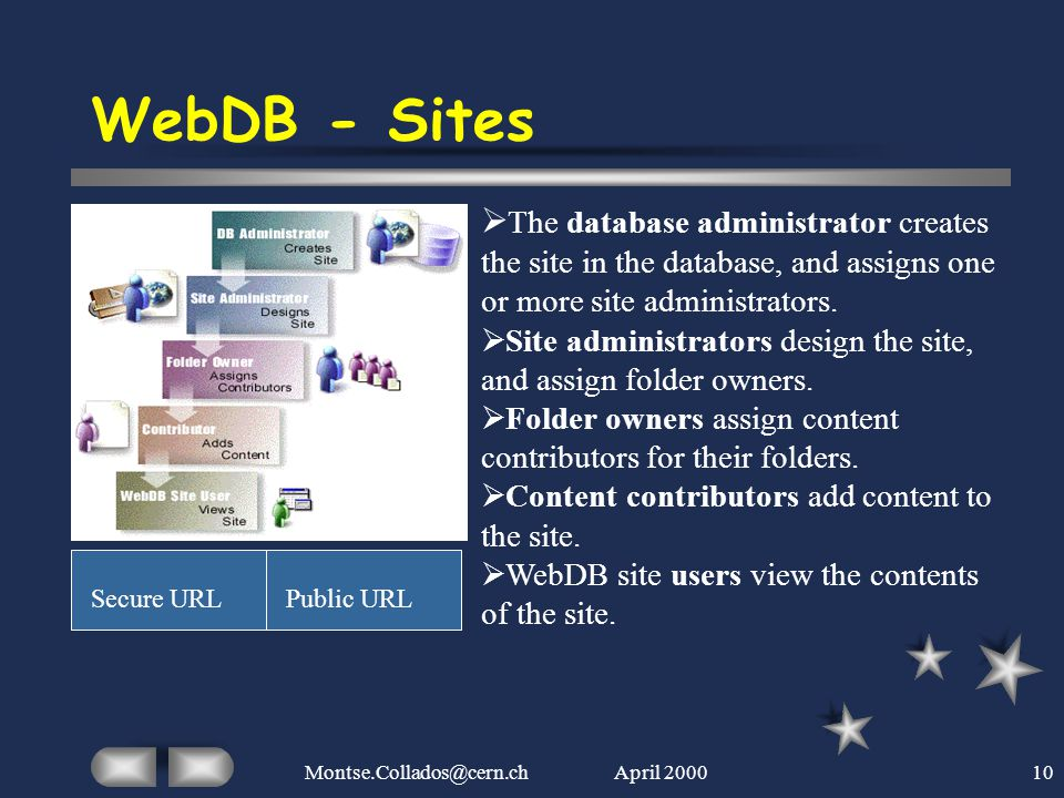 April 2000Montse.Collados@cern.ch10 WebDB - Sites  The database administrator creates the site in the database, and assigns one or more site administ