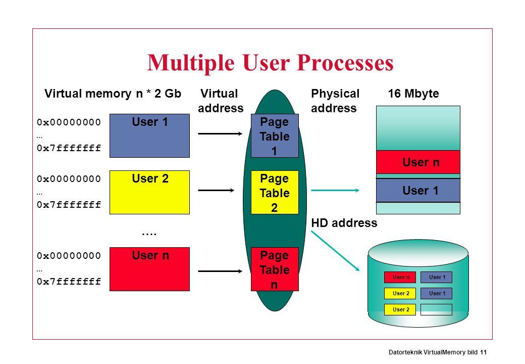 Datorteknik VirtualMemory bild 11 Multiple User Processes User 1 0x00000000 … 0x7fffffff 0x00000000 … 0x7fffffff 0x00000000 … 0x7fffffff Virtual address Physical address User 2 User n ….