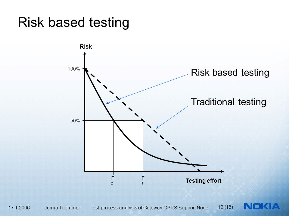 17.1.2006 Jorma Tuominen Test process analysis of Gateway GPRS Support Node 12 (15) Risk based testing Risk 100% 50% Testing effort E2E2 E1E1 Risk based testing Traditional testing
