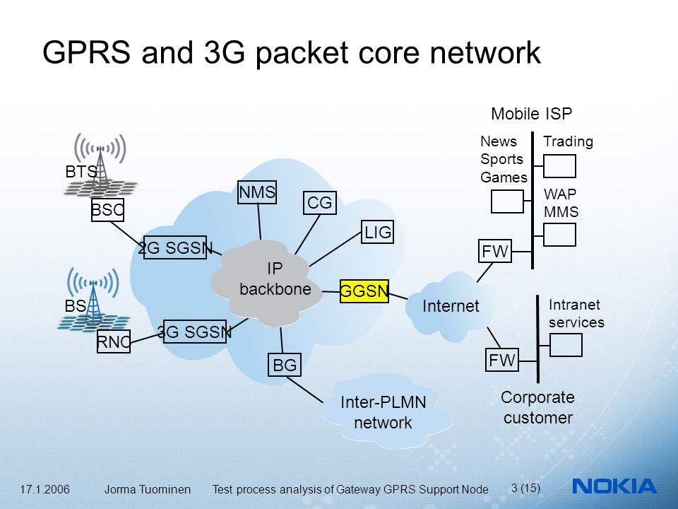 17.1.2006 Jorma Tuominen Test process analysis of Gateway GPRS Support Node 3 (15) GPRS and 3G packet core network BSC RNC 3G SGSN 2G SGSN NMS BG GGSN LIG Internet FW Corporate customer Mobile ISP Intranet services WAP MMS IP backbone CG Inter-PLMN network BTS BS News Sports Games Trading