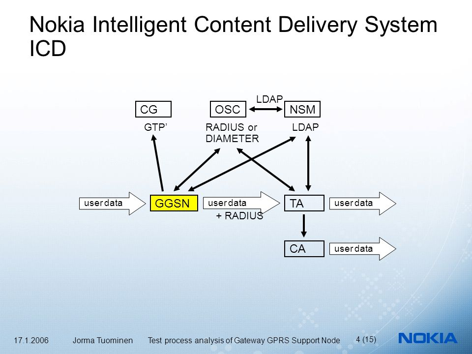 17.1.2006 Jorma Tuominen Test process analysis of Gateway GPRS Support Node 4 (15) Nokia Intelligent Content Delivery System ICD GGSNTA CGOSCNSM user data CA GTP'RADIUS or DIAMETER LDAP user data + RADIUS