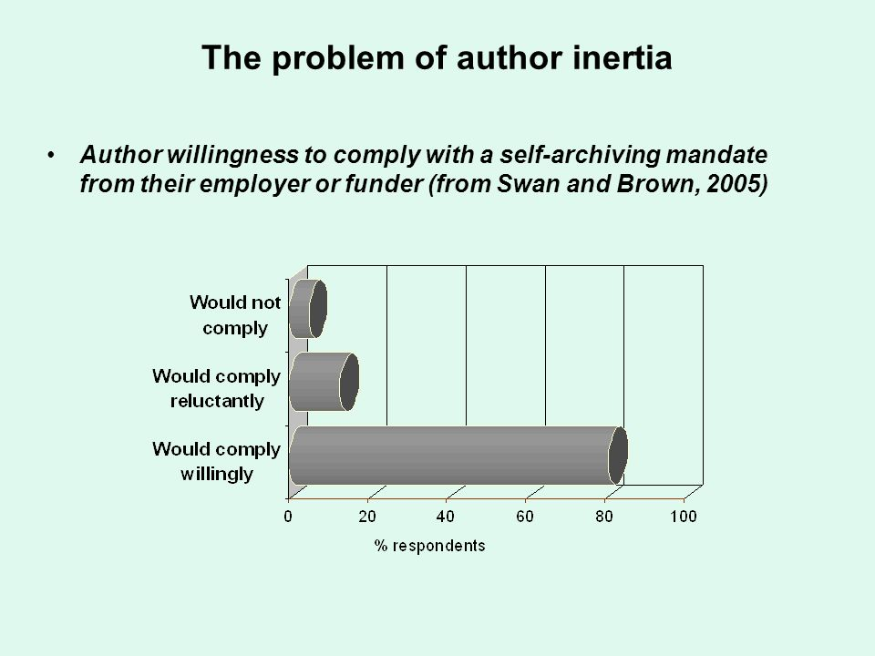 The problem of author inertia Author willingness to comply with a self-archiving mandate from their employer or funder (from Swan and Brown, 2005)