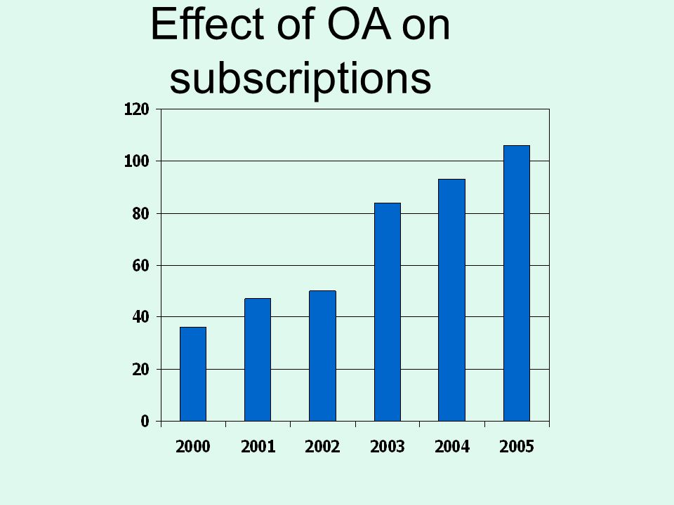Effect of OA on subscriptions