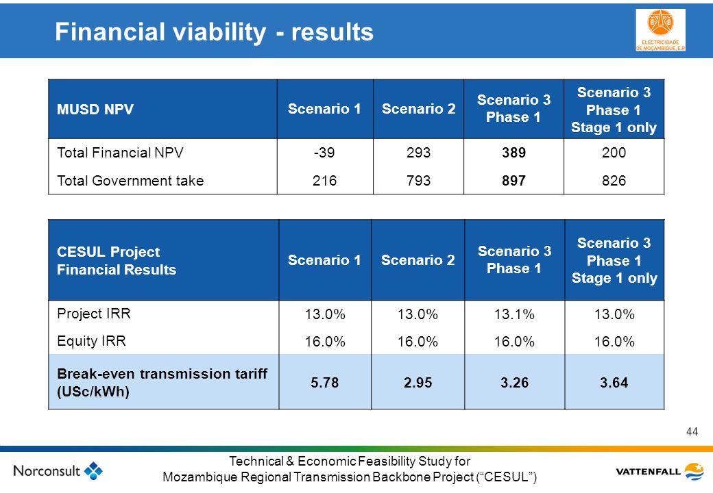 © Vattenfall AB Klicka här för att ändra format på underrubrik i bakgrunden 44 Technical & Economic Feasibility Study for Mozambique Regional Transmis
