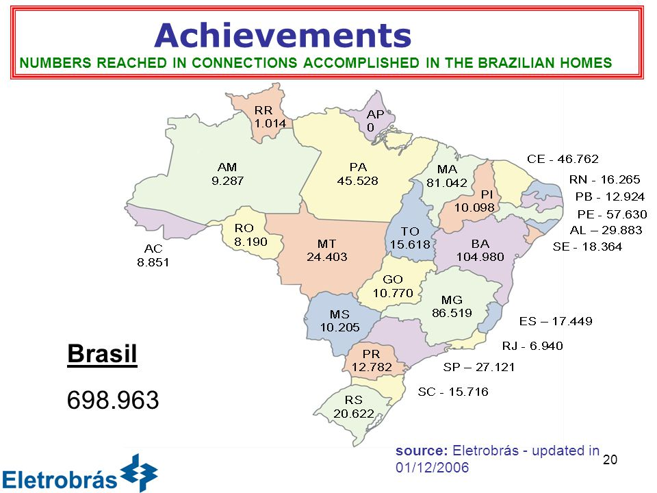 20 Achievements NUMBERS REACHED IN CONNECTIONS ACCOMPLISHED IN THE BRAZILIAN HOMES Brasil 698.963 source: Eletrobrás - updated in 01/12/2006