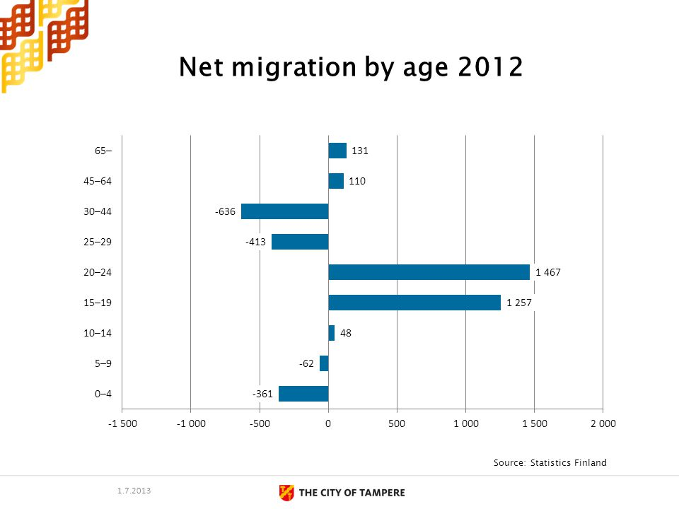 Net migration by age 2012 Source: Statistics Finland 1.7.2013
