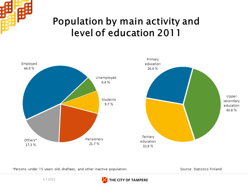 Population by main activity and level of education 2011 Source: Statistics Finland*Persons under 15 years old, draftees, and other inactive population.