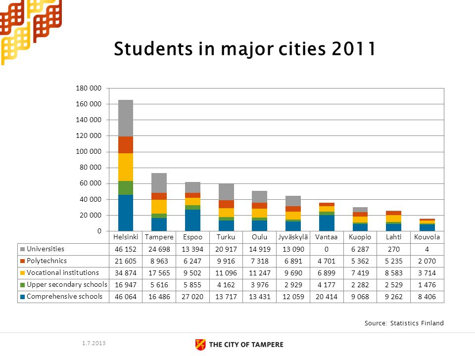 Students in major cities 2011 Source: Statistics Finland 1.7.2013