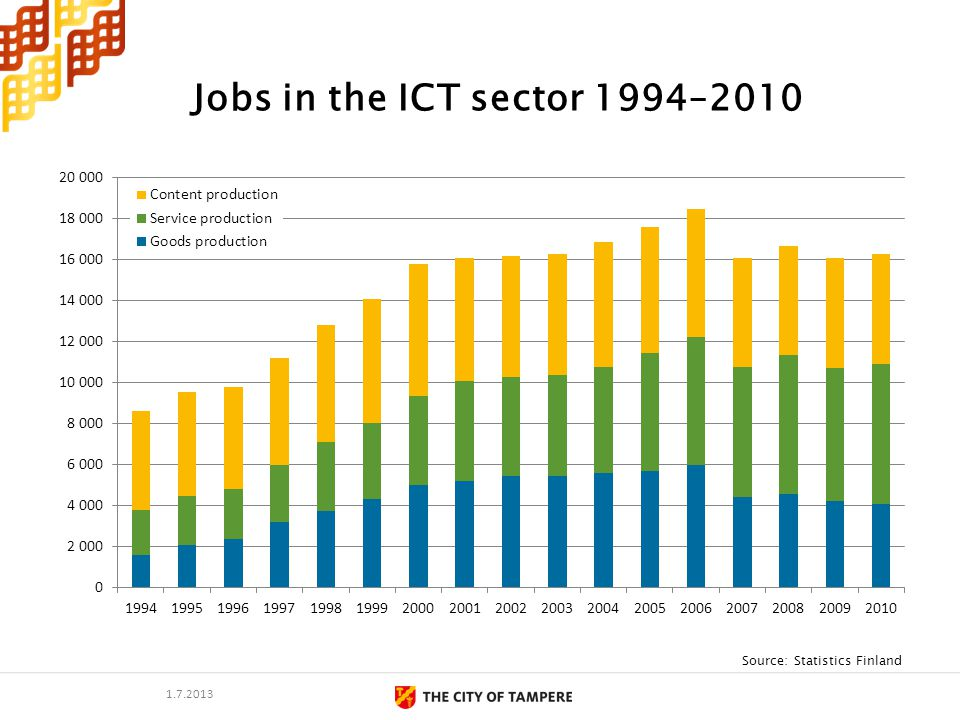 Jobs in the ICT sector 1994–2010 Source: Statistics Finland 1.7.2013