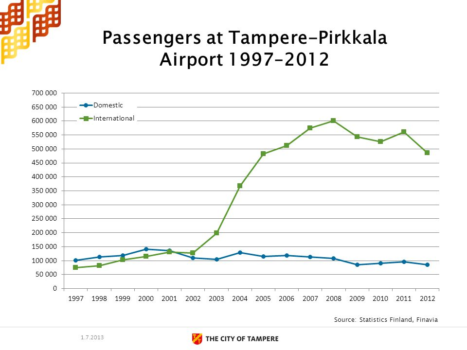 Passengers at Tampere-Pirkkala Airport 1997–2012 Source: Statistics Finland, Finavia 1.7.2013