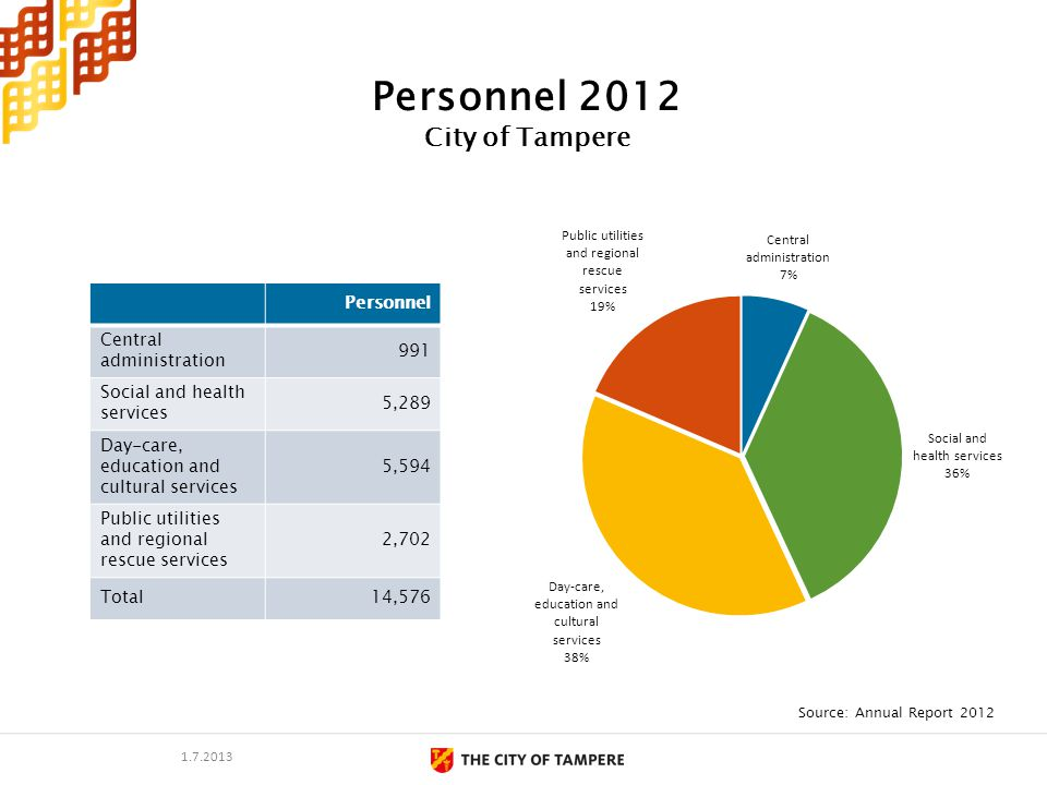 Personnel 2012 City of Tampere Personnel Central administration 991 Social and health services 5,289 Day-care, education and cultural services 5,594 Public utilities and regional rescue services 2,702 Total14,576 Source: Annual Report 2012 1.7.2013