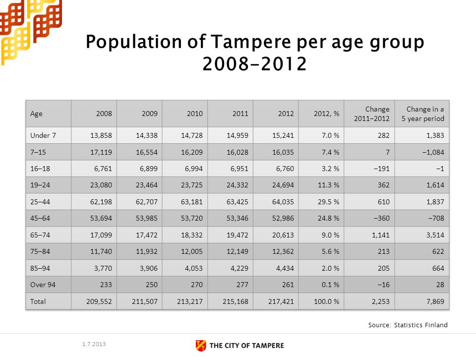 Population of Tampere per age group 2008-2012 Source: Statistics Finland 1.7.2013