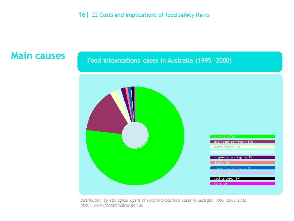 Main causes 16| 22 Costs and implications of food safety flaws Food intoxications cases in Australia (1995 -2000) Distribution by etiological agent of Food intoxications cases in Australia 1995 -2000.