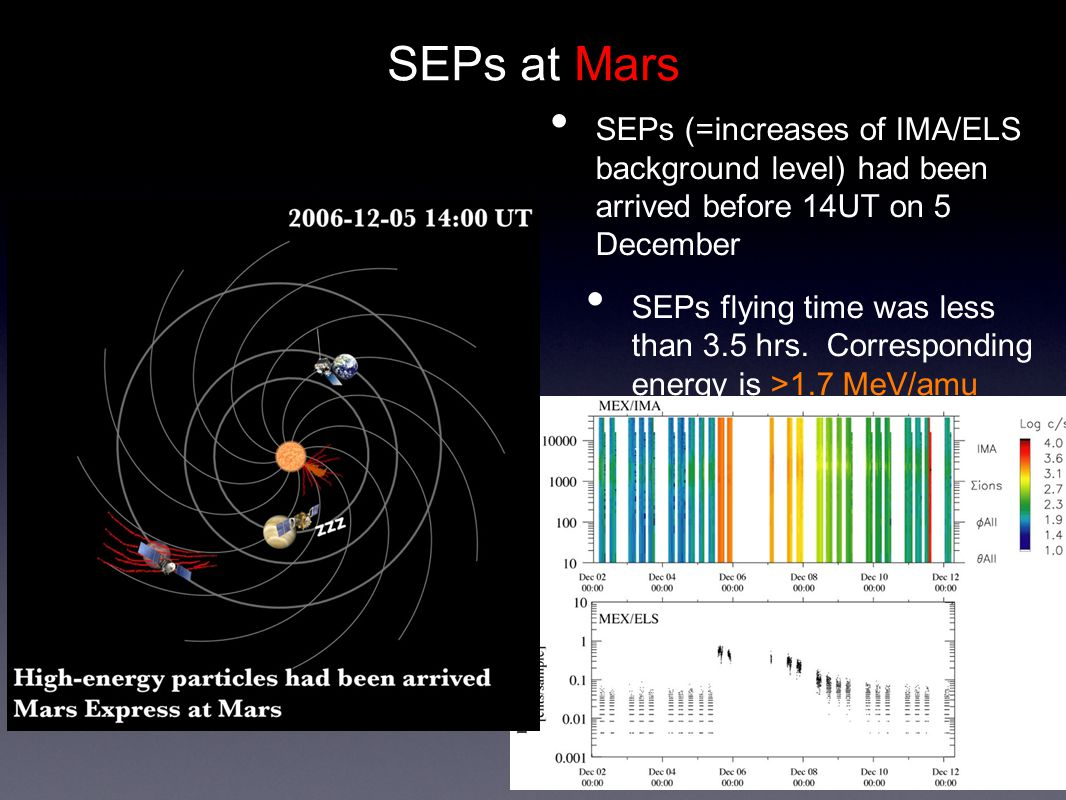 SEPs at Earth SEPs are detected by GOES 11 at the Earth at 15-18 UT on 5 Dec 2006 McKenna Lawlor et al., submitted to JGR