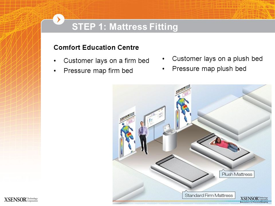 Confidential Information STEP 1: Mattress Fitting Customer lays on a firm bed Pressure map firm bed Comfort Education Centre Customer lays on a plush bed Pressure map plush bed