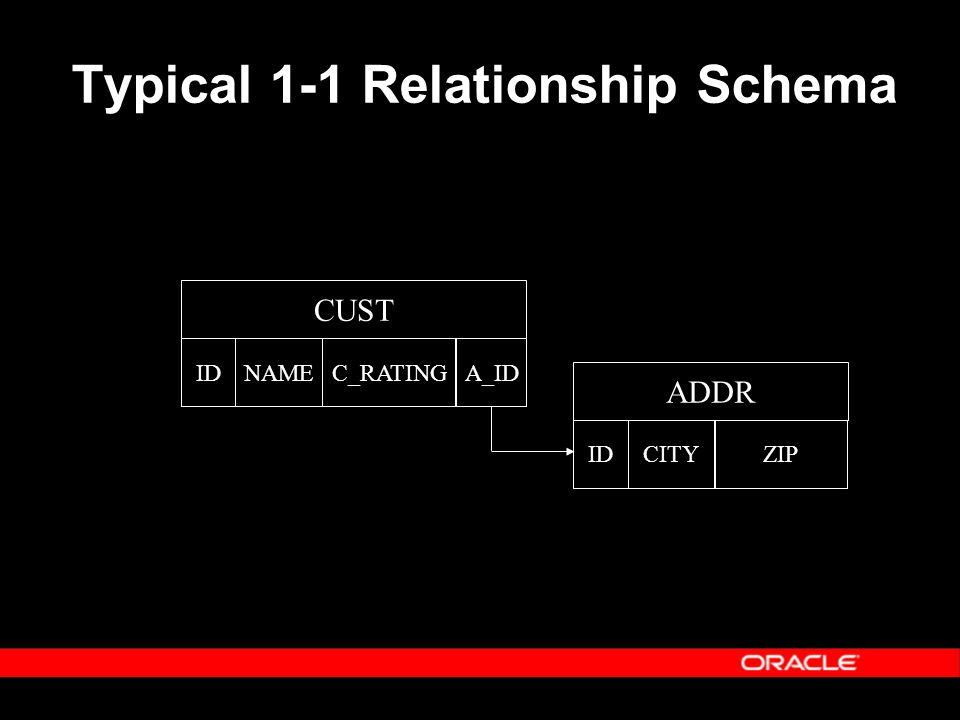 Typical 1-1 Relationship Schema CUST IDNAME A_ID C_RATING ADDR IDCITYZIP
