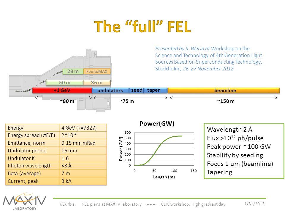 1/31/2013 F.Curbis, FEL plans at MAX IV laboratory ------ CLIC workshop, High gradient day 28 m 50 m 36 m FemtoMAX +1 GeV Wavelength 2 Å Flux >10 12 p