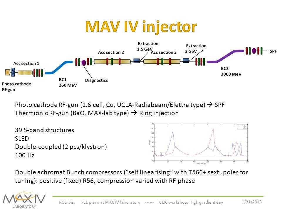 1/31/2013 F.Curbis, Linac and FEL plans at MAX IV laboratory ------ CLIC workshop, High gradient day L2AL2BL3AL3B L4A L4BL7AL7BL8A L8B L18B BC2 3000 MeV Extraction 1.5 GeV Extraction 3 GeV Photo cathode RF gun Kicker & septum SPF Diagnostics L18A L0 L1A L1B BC1 260 MeV