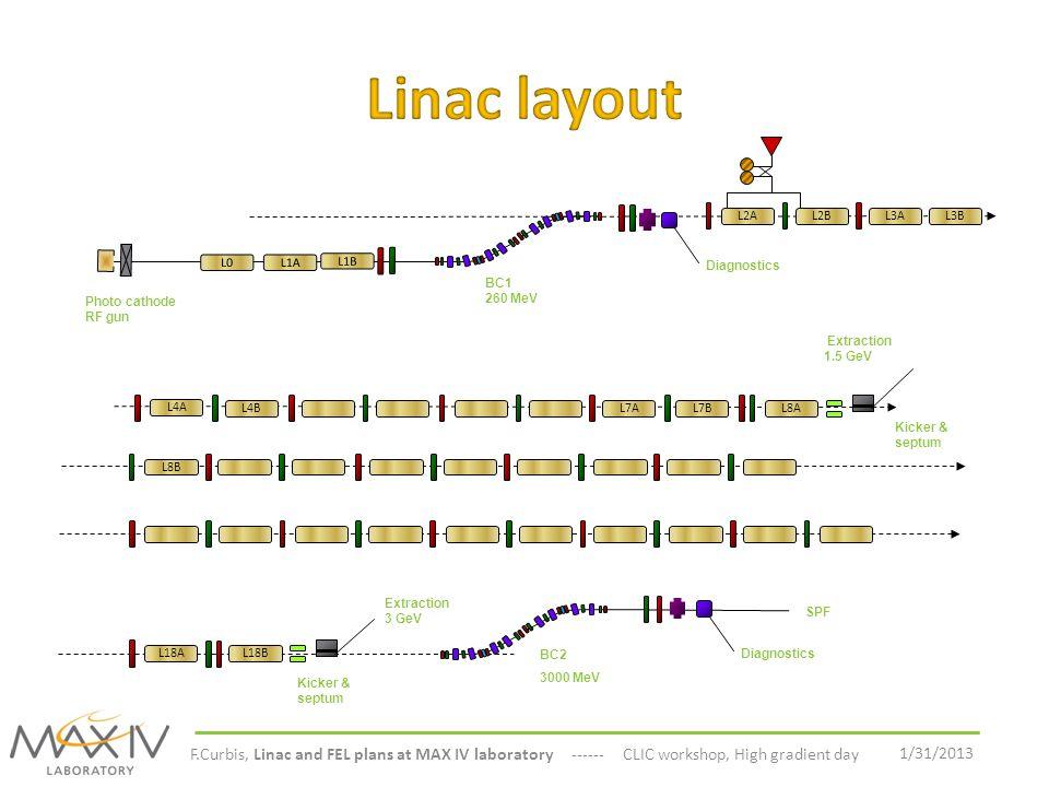 1/31/2013 F.Curbis, Linac and FEL plans at MAX IV laboratory ------ CLIC workshop, High gradient day L2AL2BL3AL3B L4A L4BL7AL7BL8A L8B L18B BC2 3000 M