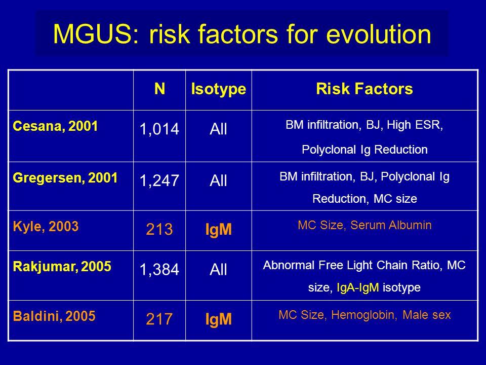 MGUS: risk factors for evolution NIsotypeRisk Factors Cesana, 2001 1,014All BM infiltration, BJ, High ESR, Polyclonal Ig Reduction Gregersen, 2001 1,2
