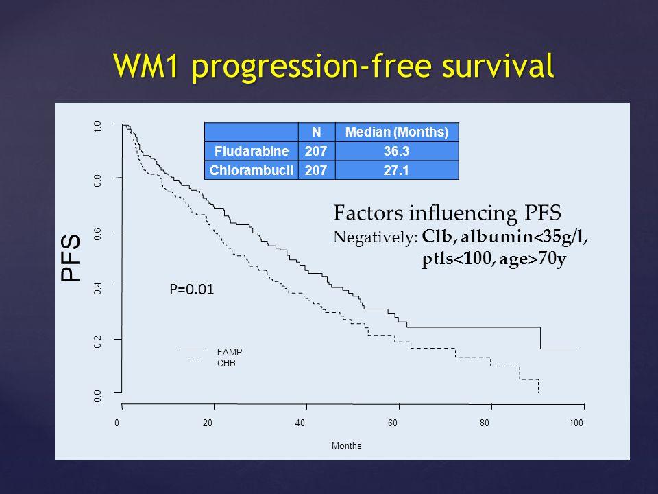 WM1 progression-free survival WM1 progression-free survival 020406080100 0.0 0.2 0.4 0.6 0.8 1.0 Months PFS FAMP CHB NMedian (Months) Fludarabine20736