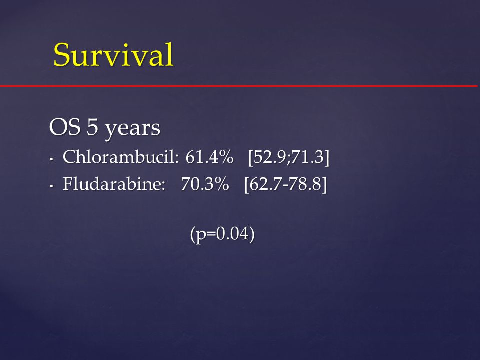 Survival Survival OS 5 years Chlorambucil: 61.4% [52.9;71.3] Chlorambucil: 61.4% [52.9;71.3] Fludarabine: 70.3% [62.7-78.8] Fludarabine: 70.3% [62.7-7