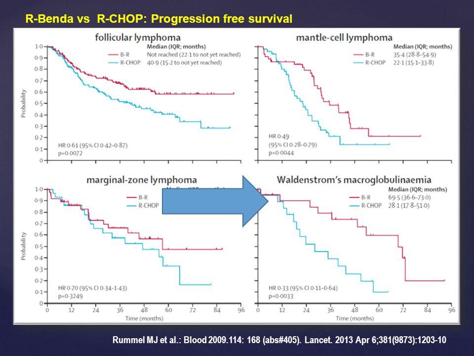 Rummel MJ et al.: Blood 2009.114: 168 (abs#405). Lancet. 2013 Apr 6;381(9873):1203-10 R-Benda vs R-CHOP: Progression free survival