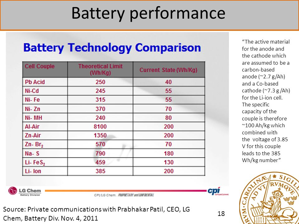 Battery performance 18 Source: Private communications with Prabhakar Patil, CEO, LG Chem, Battery Div.