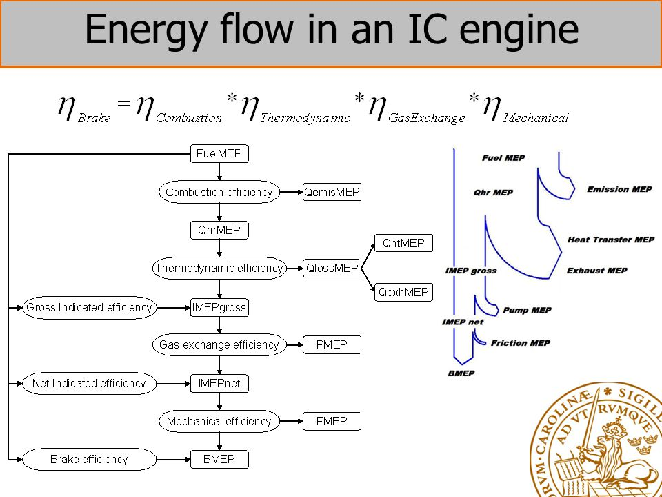 Energy flow in an IC engine