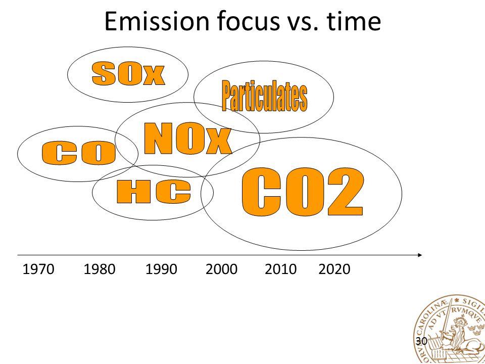 Emission focus vs. time 197019801990200020102020 30