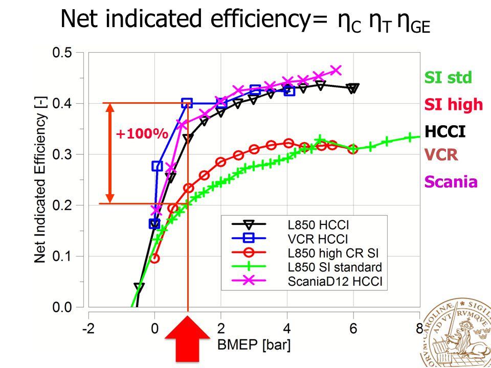 Net indicated efficiency= η C η T η GE SI std SI high HCCI VCR Scania +100%