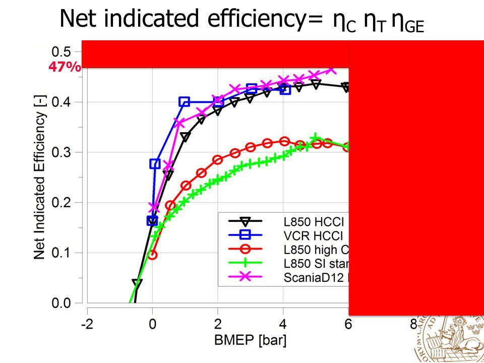 Net indicated efficiency= η C η T η GE SI std SI high HCCI VCR Scania 47%